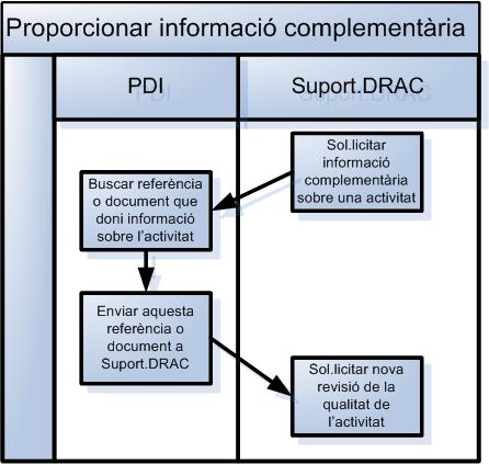 Proporcionar informació complementària