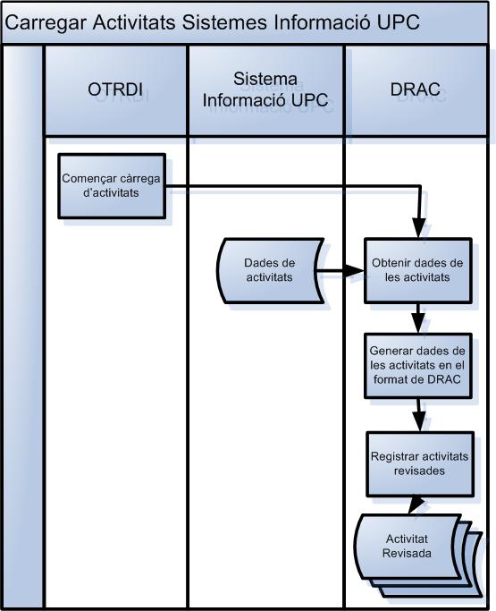 Càrrega sistemes UPC