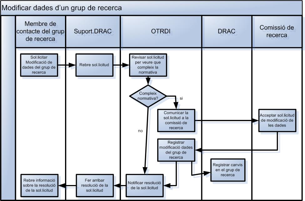 Modificar dades d'un grup de recerca