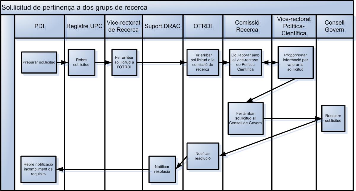 Pertinença a dos grups de recerca